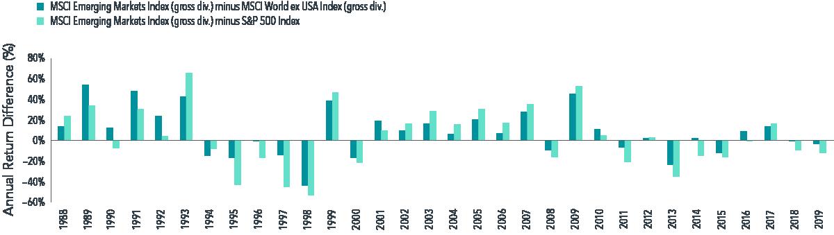 Relative Calendar Year Performance, 1988-2019